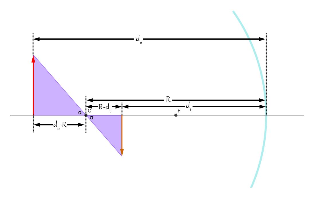 Equazione degli specchi progetto fisica - Specchi e lenti ...