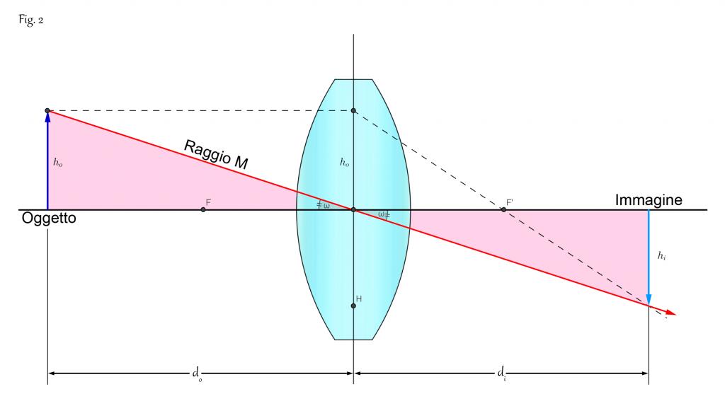 Equazione delle lenti sottili progetto fisica - Specchi e lenti ...