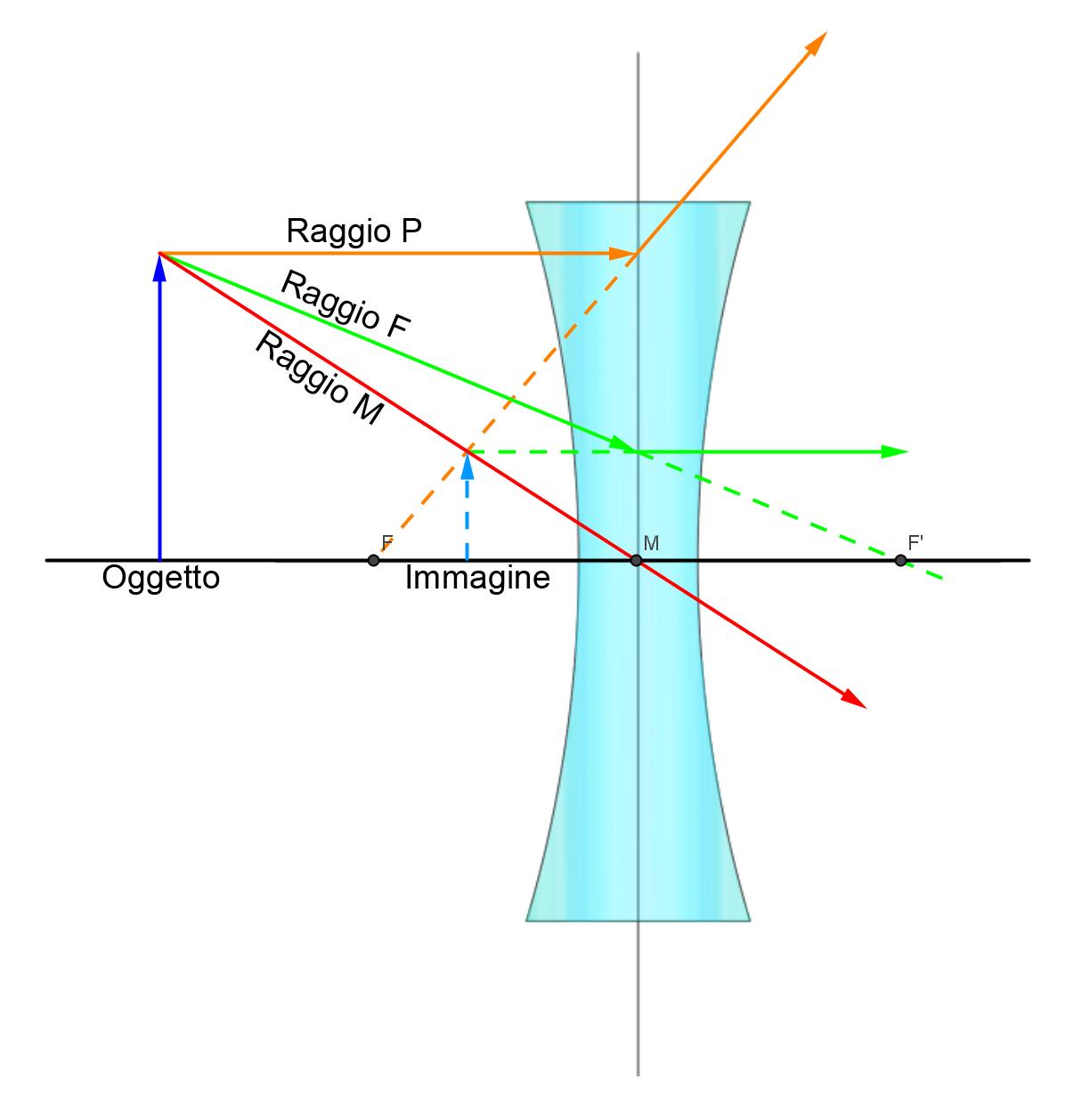 velocità della luce formula