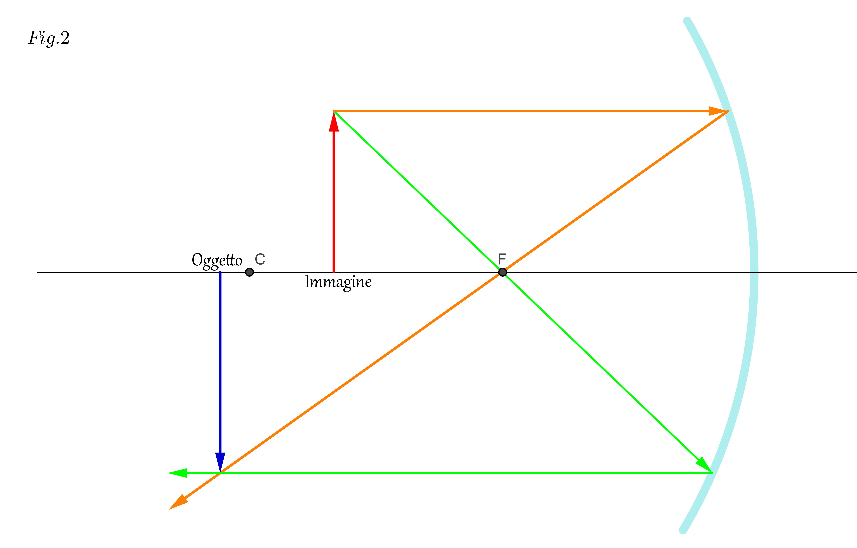 Costruzione di immagini progetto fisica for Come costruire un mazzo del secondo piano