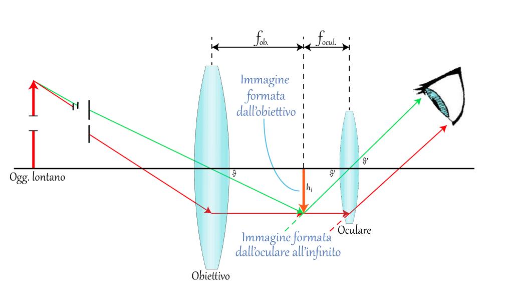 Il telescopio progetto fisica - Specchi e lenti ...
